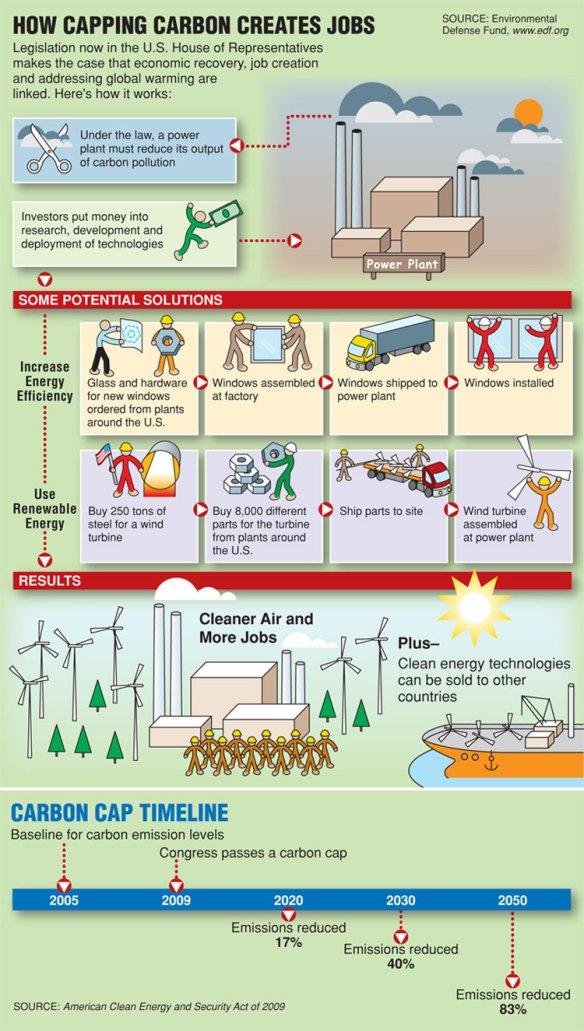 How a carbon cap could create jobs