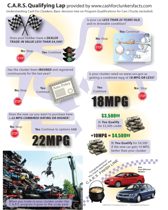 infographic-cash-for-clunkers